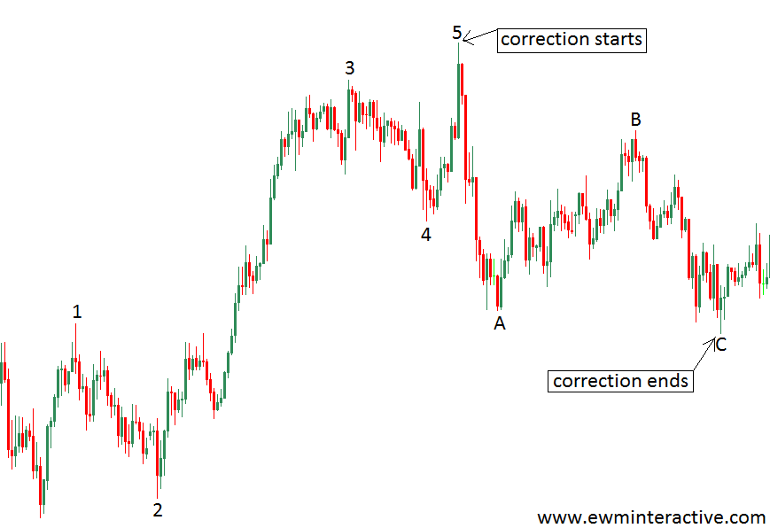 5-3 elliott wave cycle