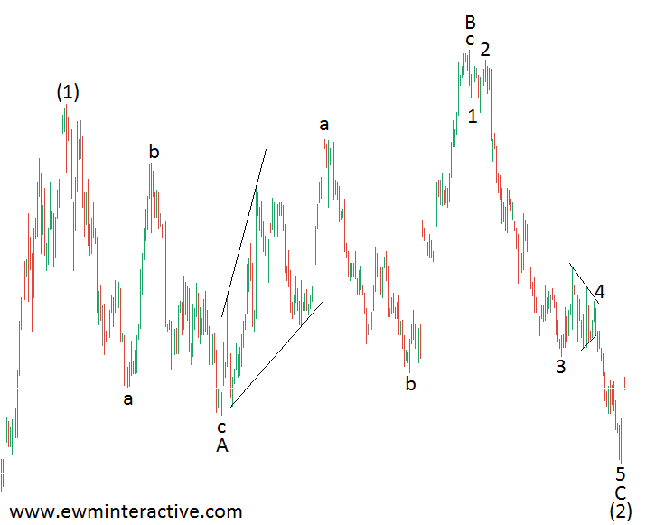 elliott wave expanding flat
