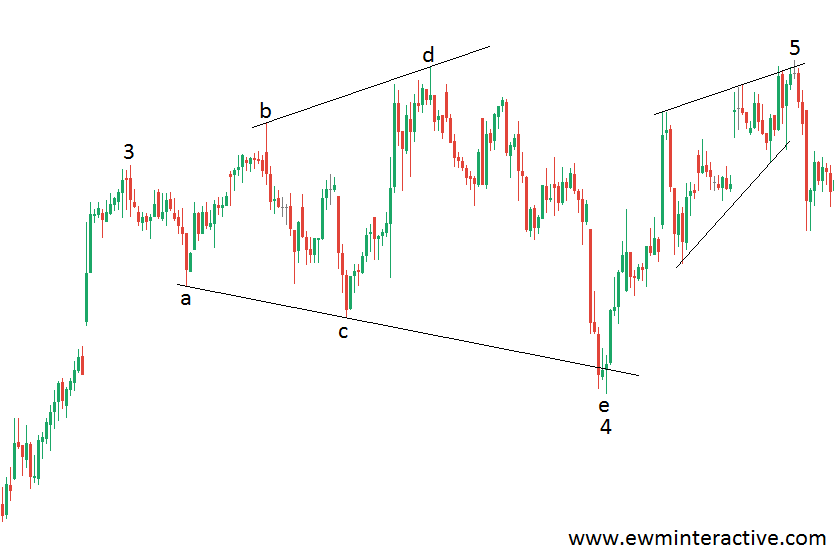 elliott wave expanding triangle