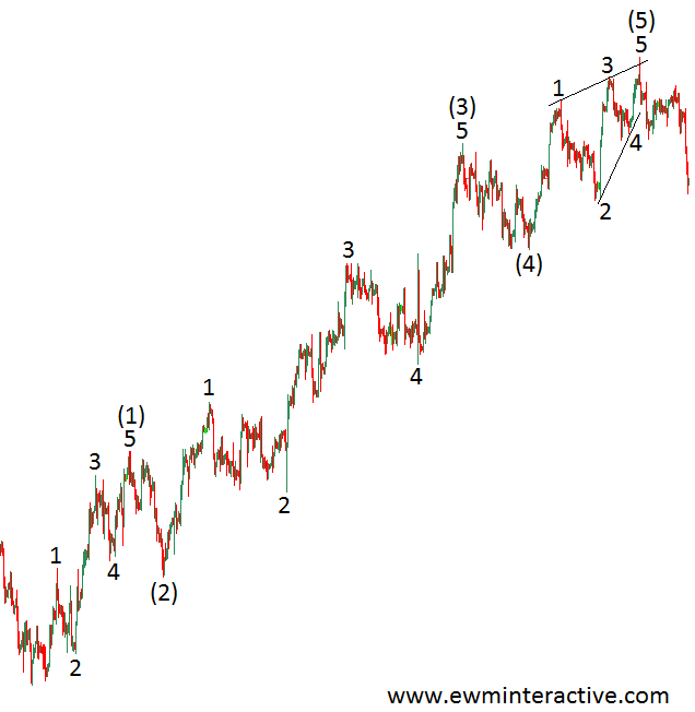elliott wave impulse structure