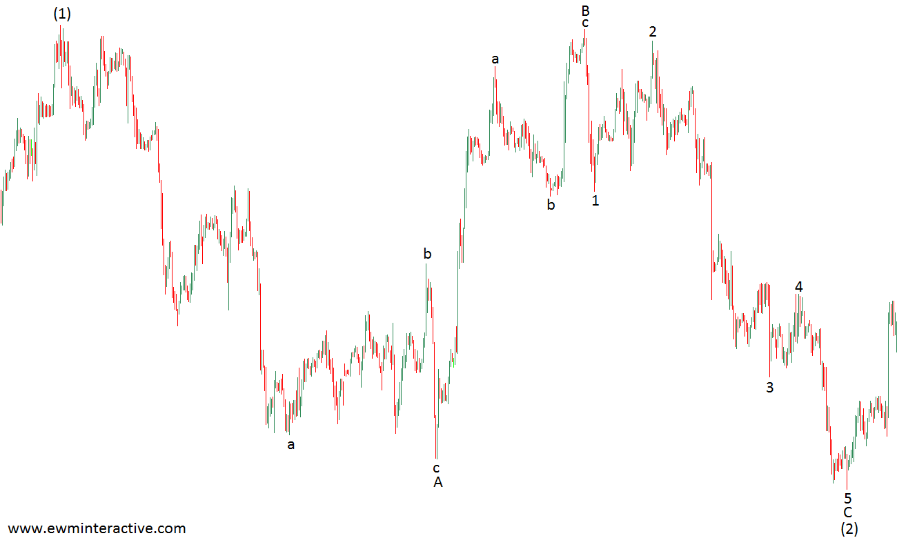 elliott wave regular flat