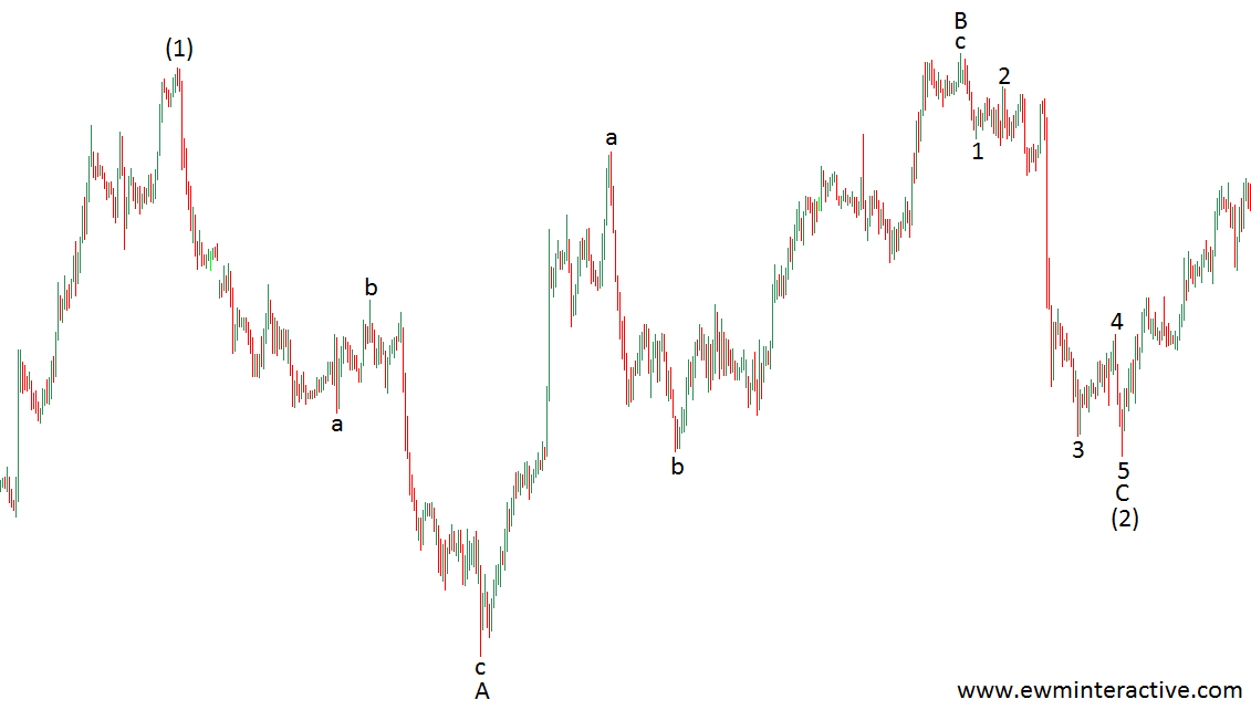 elliott wave running flat