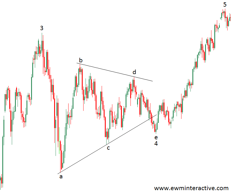 elliott wave triangle