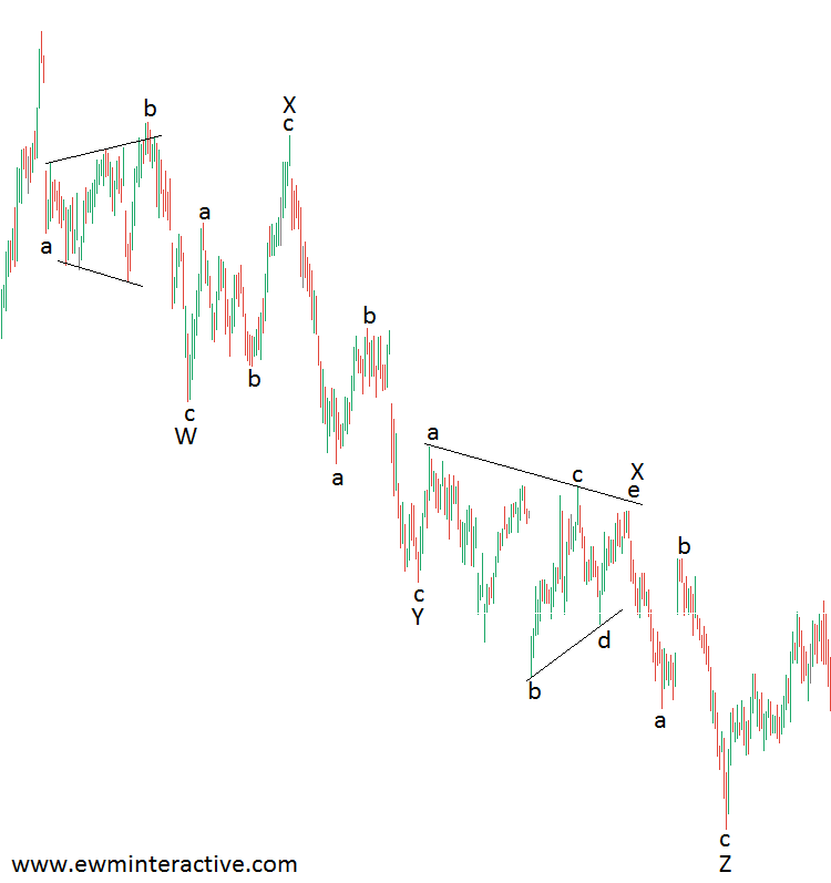 elliott wave triple zig-zag