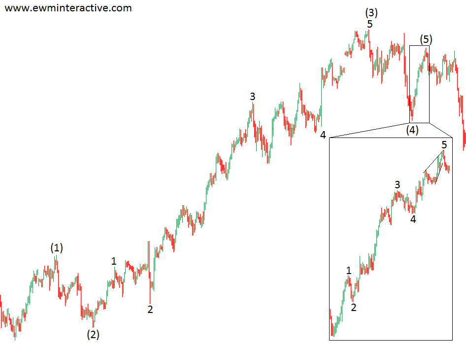 elliott wave truncated fifth wave