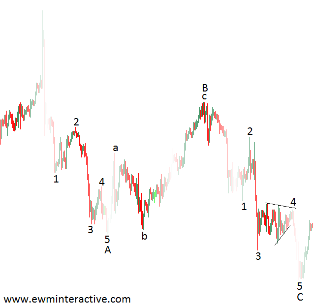 elliott wave zig-zag correction