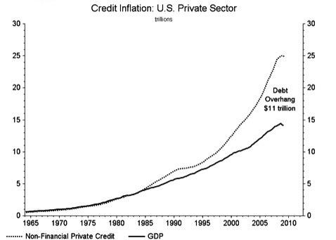 credit inflatio