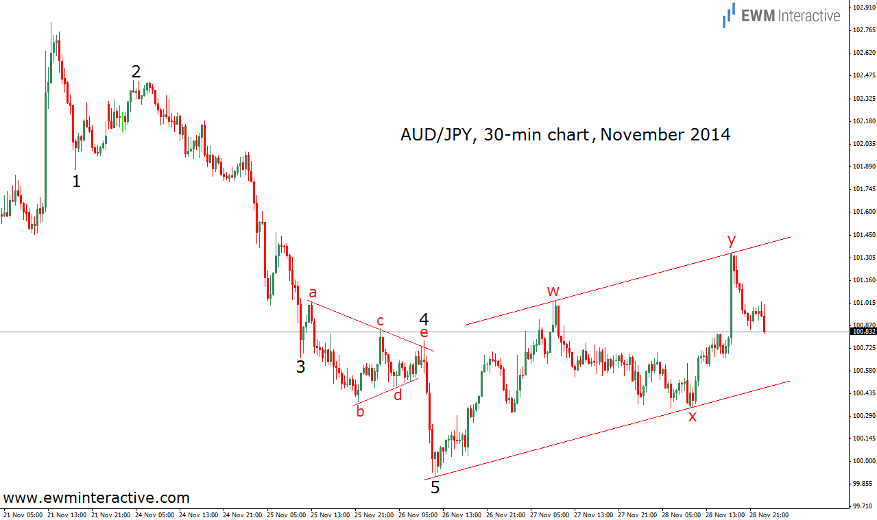 audjpy triangles