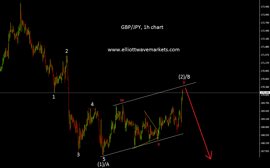 gbpjpy SMALL