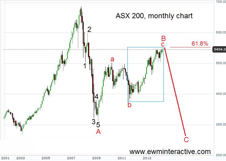 Asx 200 Australia It Is Time Ewm Interactive