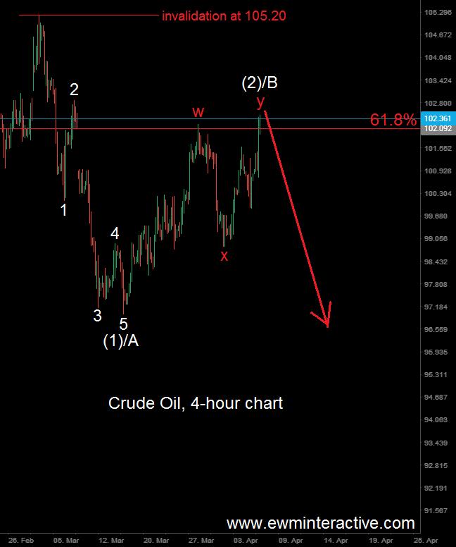 crude oil 8.4.14