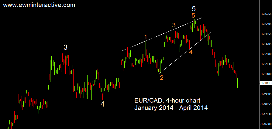 ending diagonal eurcad