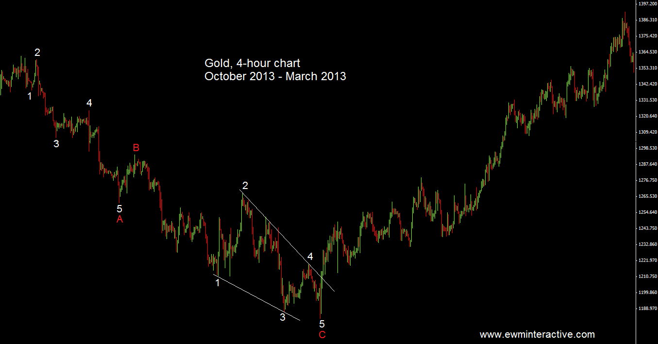 ending diagonal gold