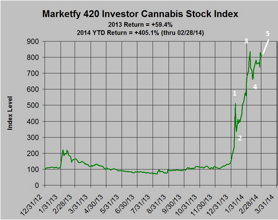 cannabis stock index