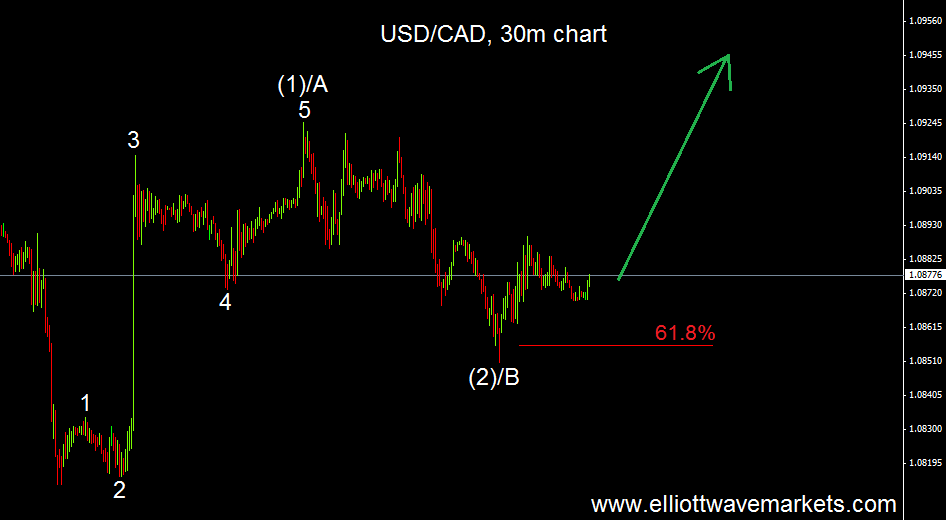 usdcad intraday 16.5.14.