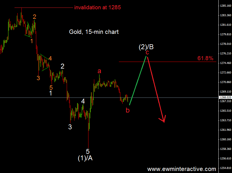 gold intraday 18.6.14