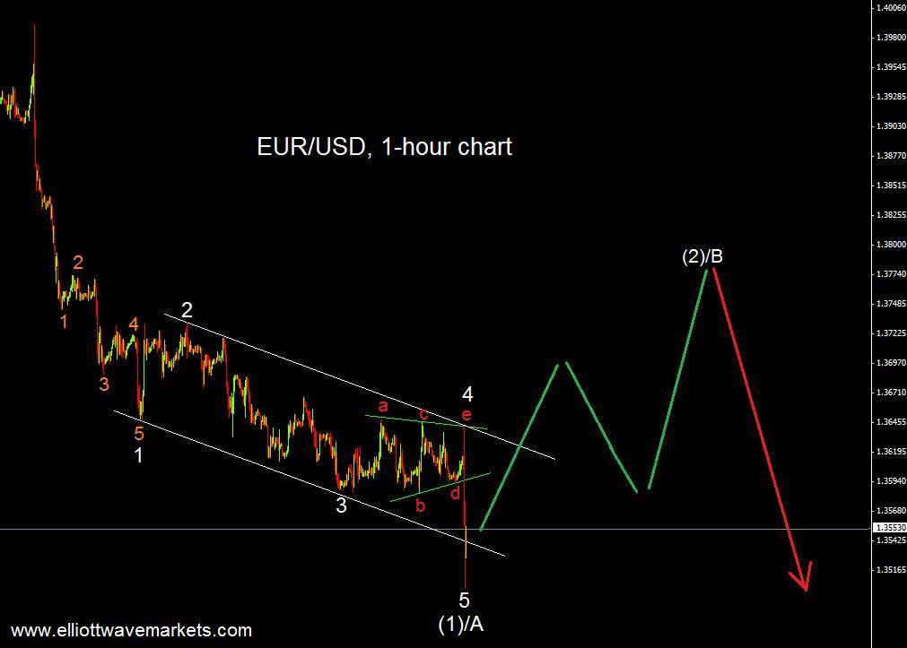 eurusd 5.6.14.