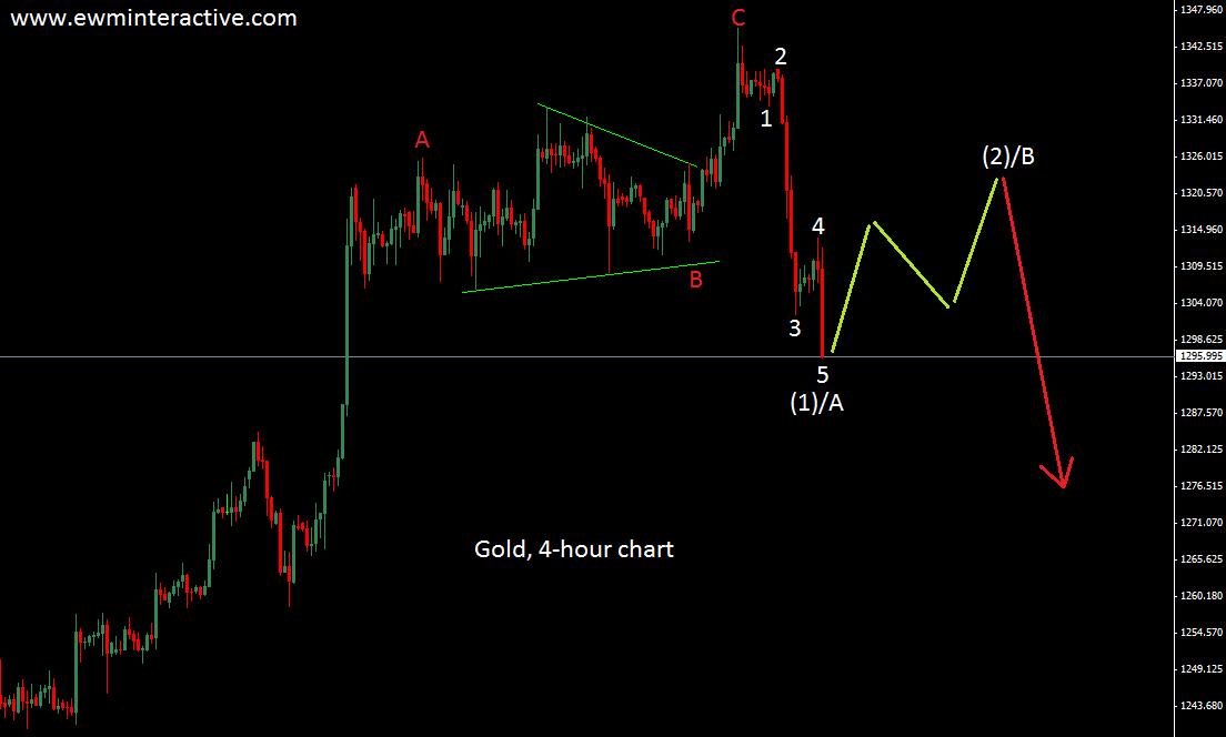 gold 15.7.14