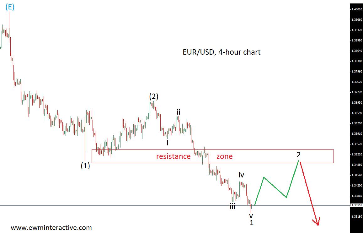 EUR USD may re-visit 1.35 - EWM Interactive