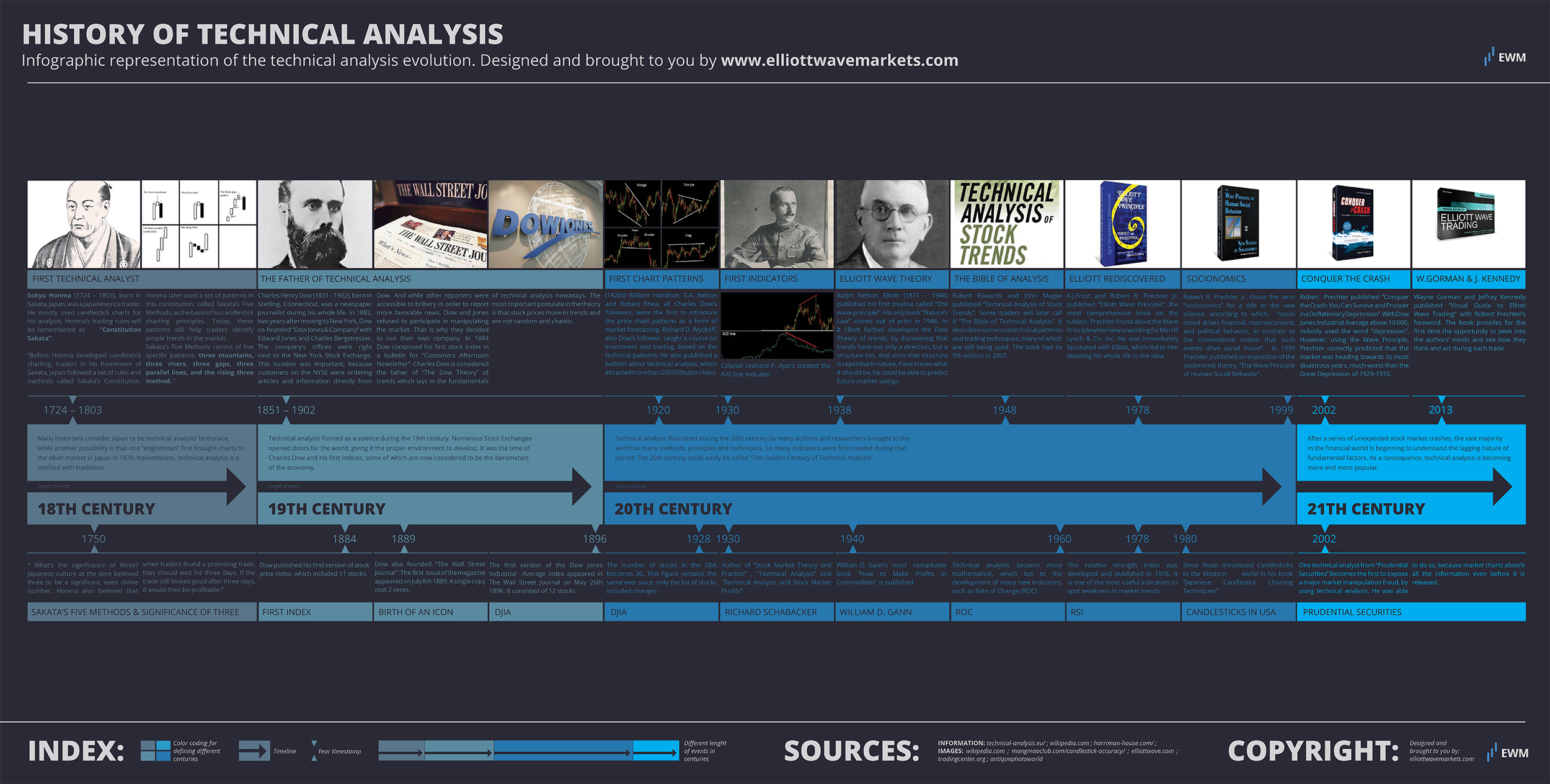 History of the technical analysis