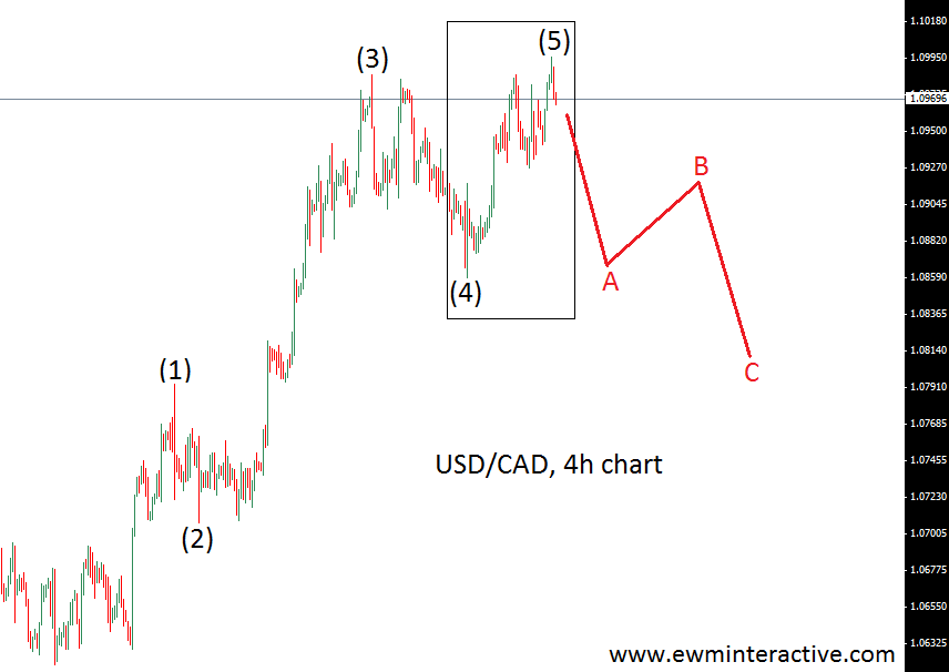 Usd Cad Rate Back To 1 08 Ewm Interactive