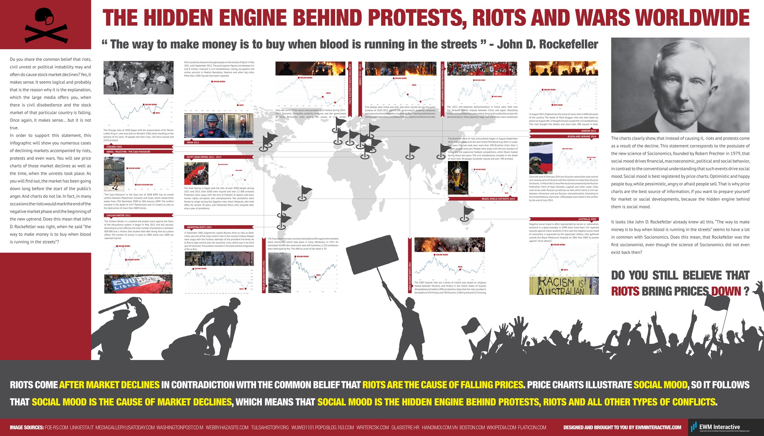 The hidden engine behind riots, protests and wars worldwide