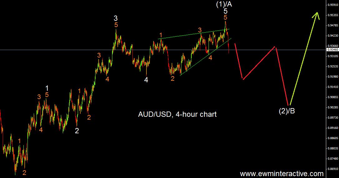 audusd-4h-3.7.14 before
