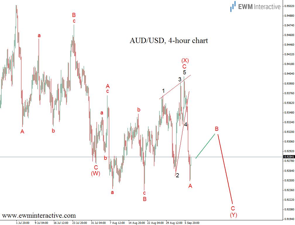 aud usd 4h chart 9.9.14