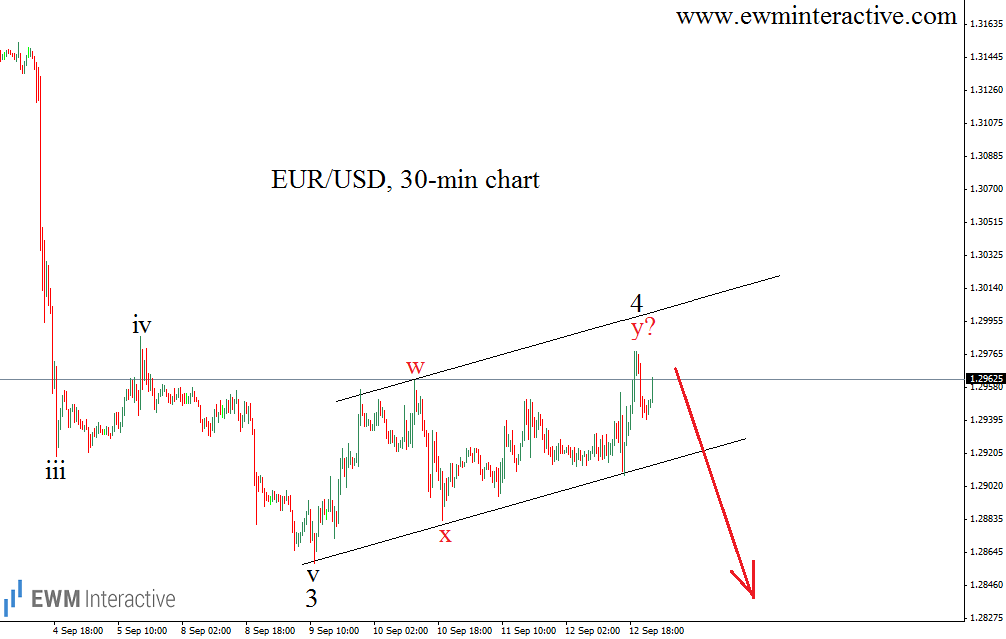 eur usd rate 30m chart 14.9.14