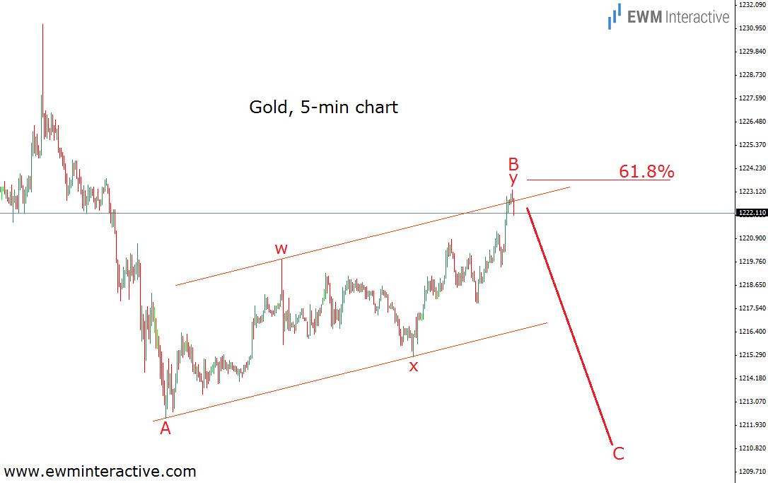 fibonacci level gold 29.9.14