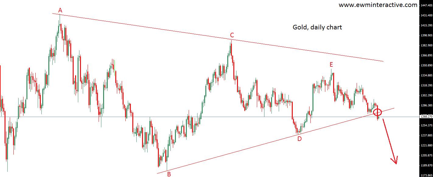 gold prices, xauusd 3.9.14.