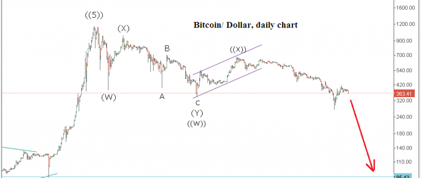 Bitcoin WXY