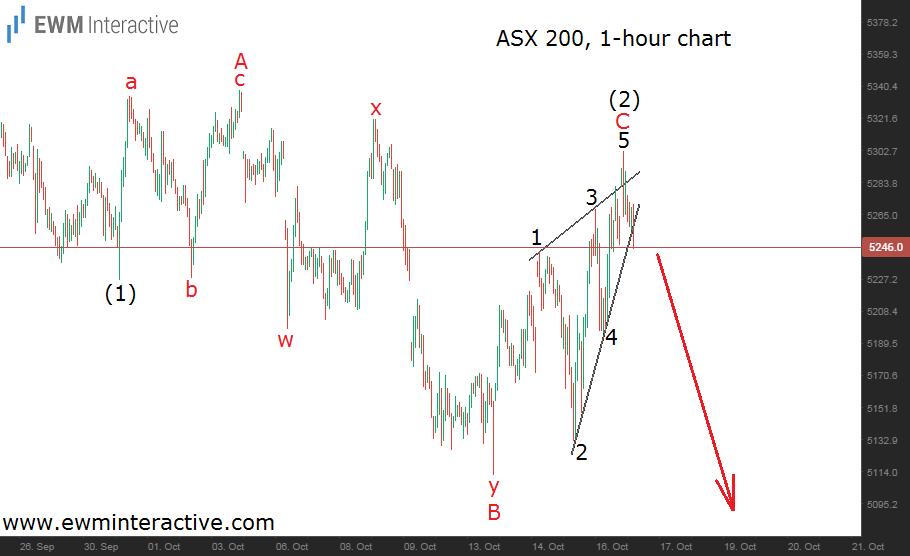 asx 200 running flat