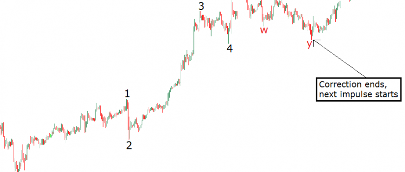elliott wave counts example 1