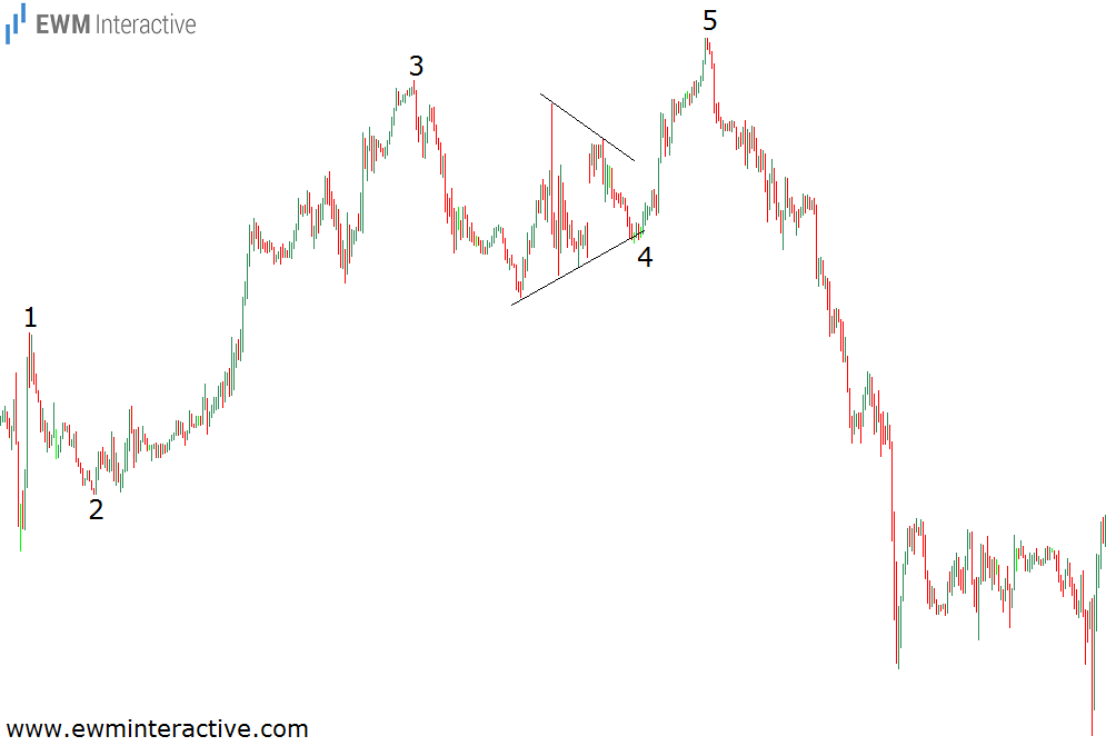 elliott wave counts example 4