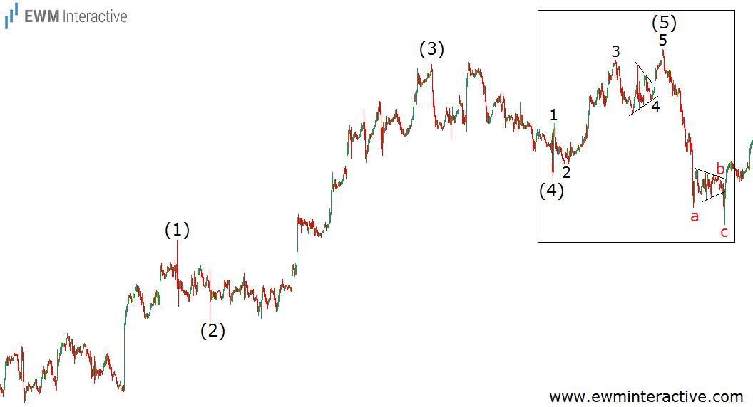 elliott wave counts example 5