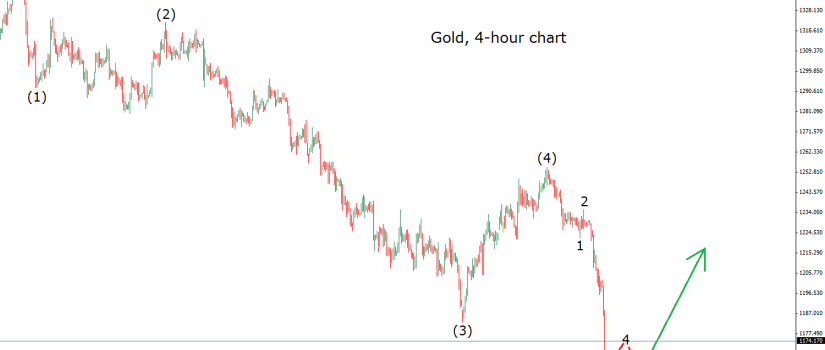 gold 31.10.14