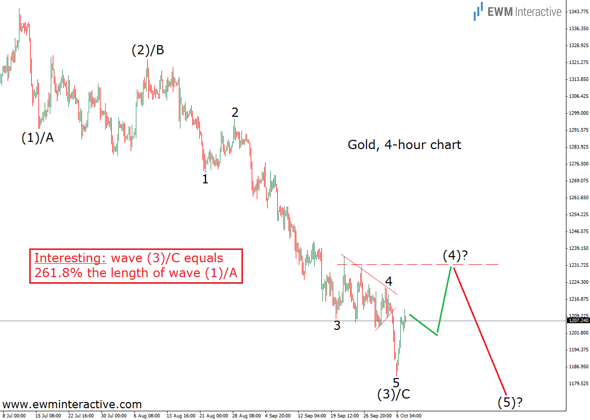 gold prices 7.10.14