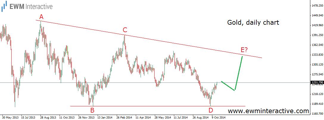 price of gold alternative