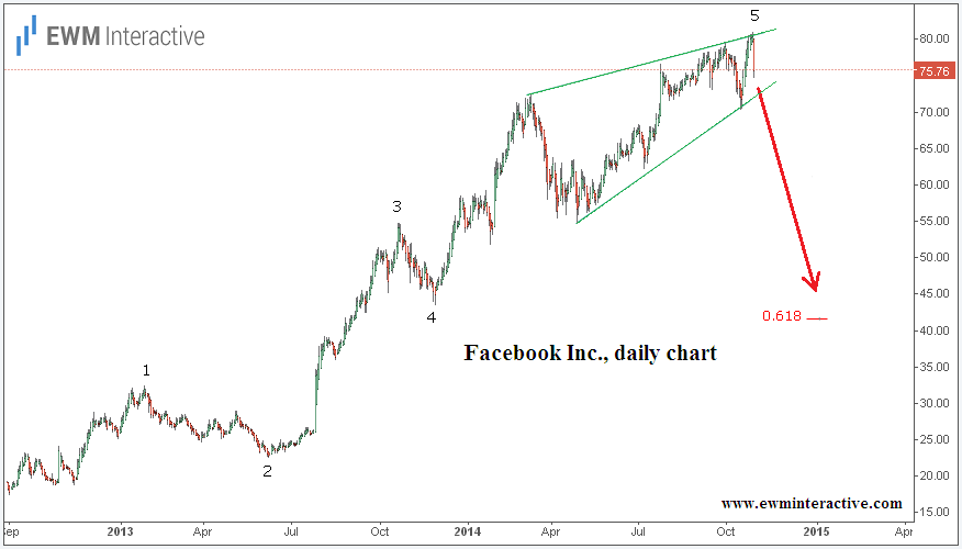 Facebook Inc, daily chart 2