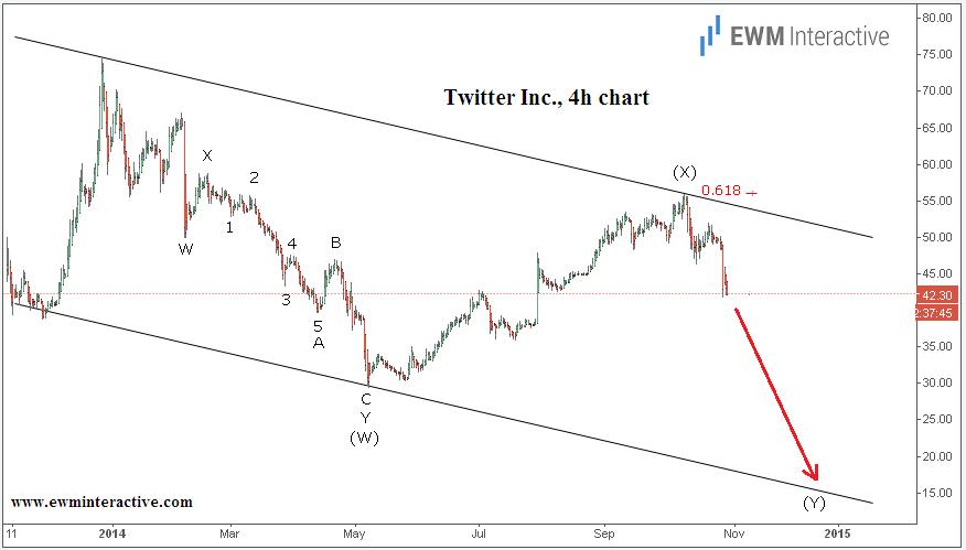 Twitter Inc, 4h chart 2