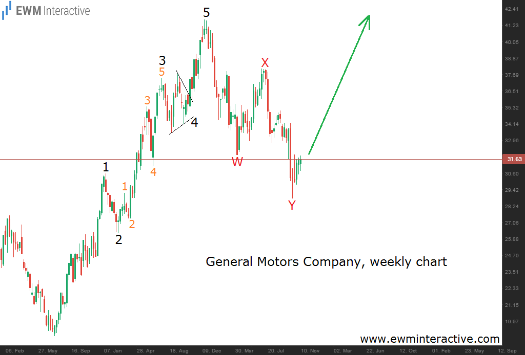 general motors weekly 14.11.14