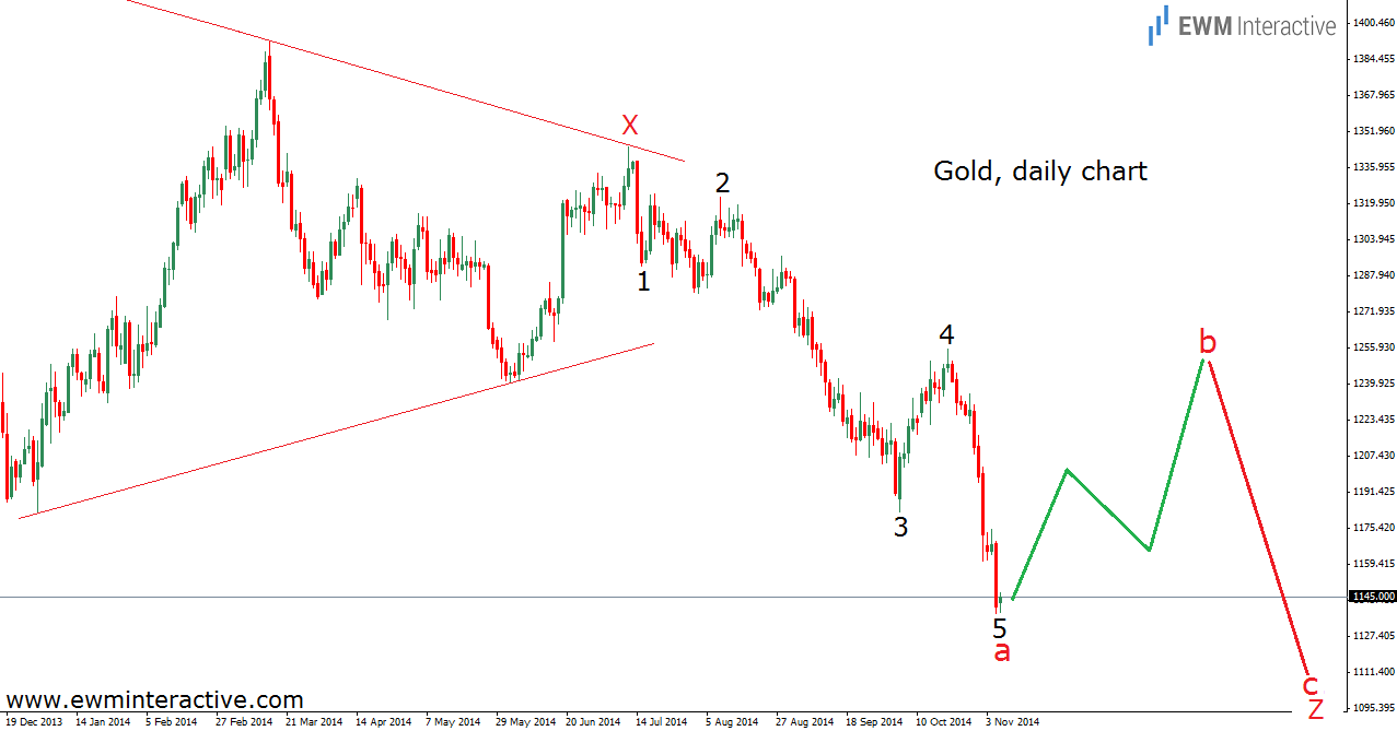 gold 1 daily 6.11.14