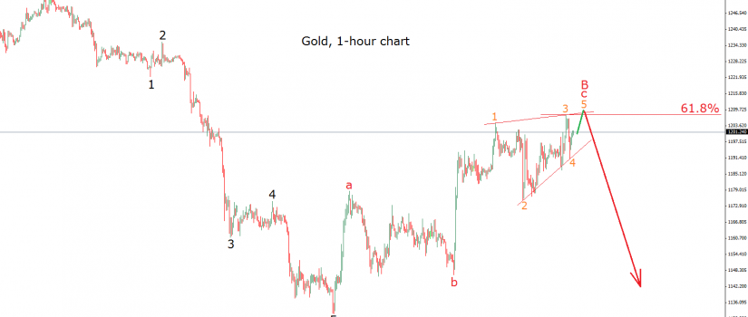 gold 22.11.14