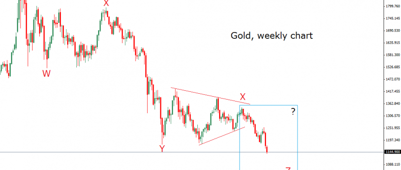 gold weekly 6.11.14