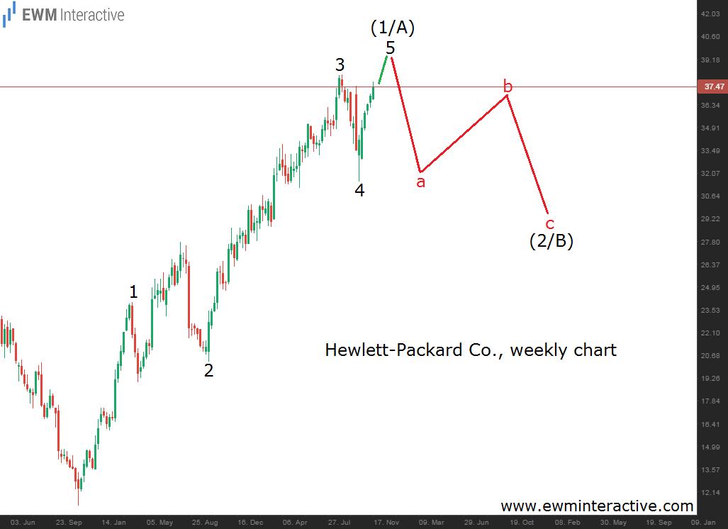 hewlett-packard 19.11.14