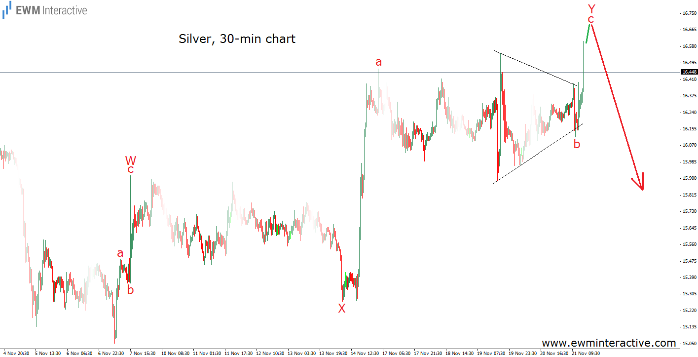 price of silver 21.11.14