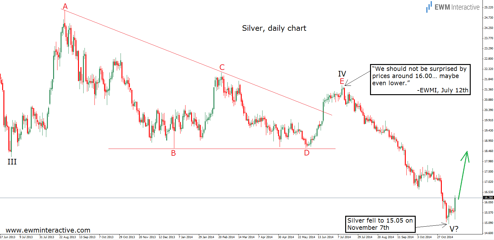 silver daily 15.11.14