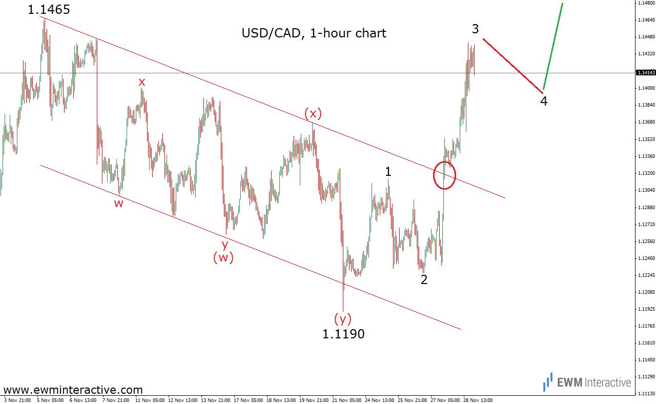 usdcad hourly chart 30.11.14