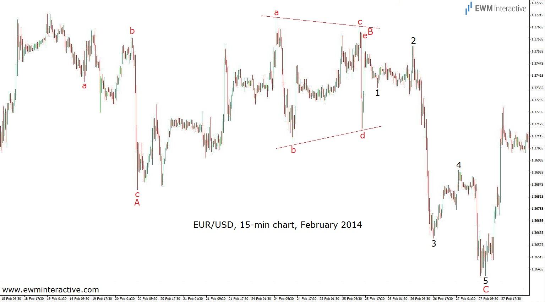 eurusd flat triangle